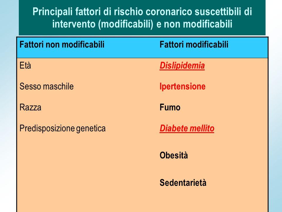 Principali fattori di rischio coronarico suscettibili di intervento (modificabili) e non modificabili