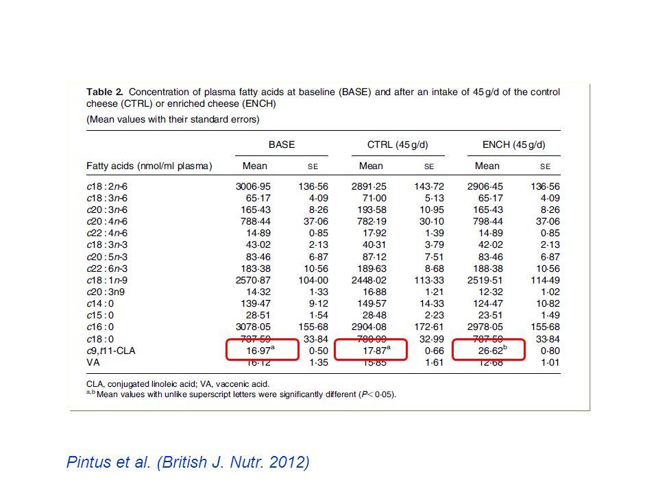 Pintus et al. (British J. Nutr. 2012)