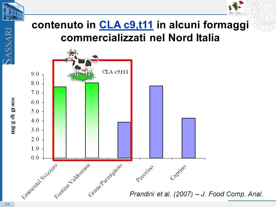 contenuto in CLA c9,t11 in alcuni formaggi commercializzati nel Nord Italia