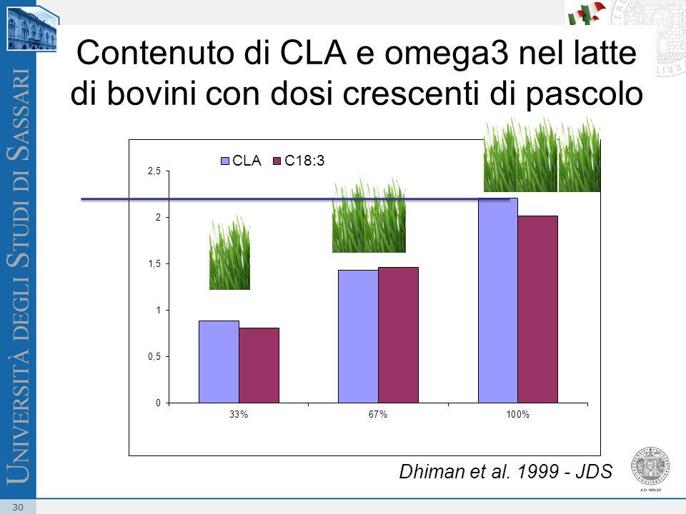 Contenuto di CLA e omega3 nel latte di bovini con dosi crescenti di pascolo
