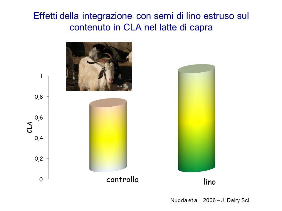 Effetti della integrazione con semi di lino estruso sul contenuto in CLA nel latte di capra