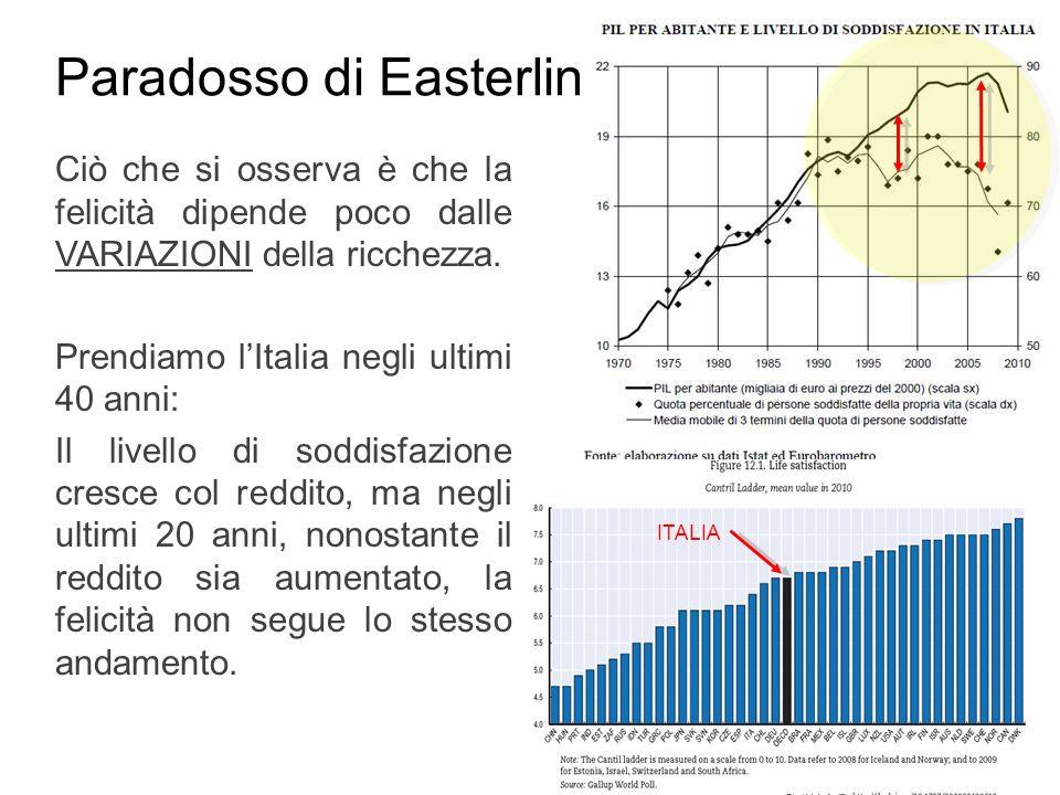 Paradosso di Easterlin