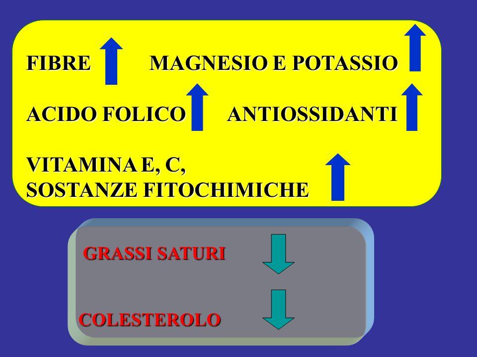 FIBRE MAGNESIO E POTASSIO ACIDO FOLICO ANTIOSSIDANTI VITAMINA E, C,