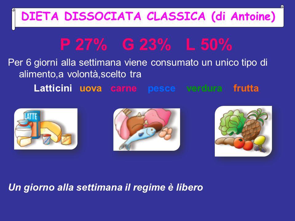 P 27% G 23% L 50% DIETA DISSOCIATA CLASSICA (di Antoine)