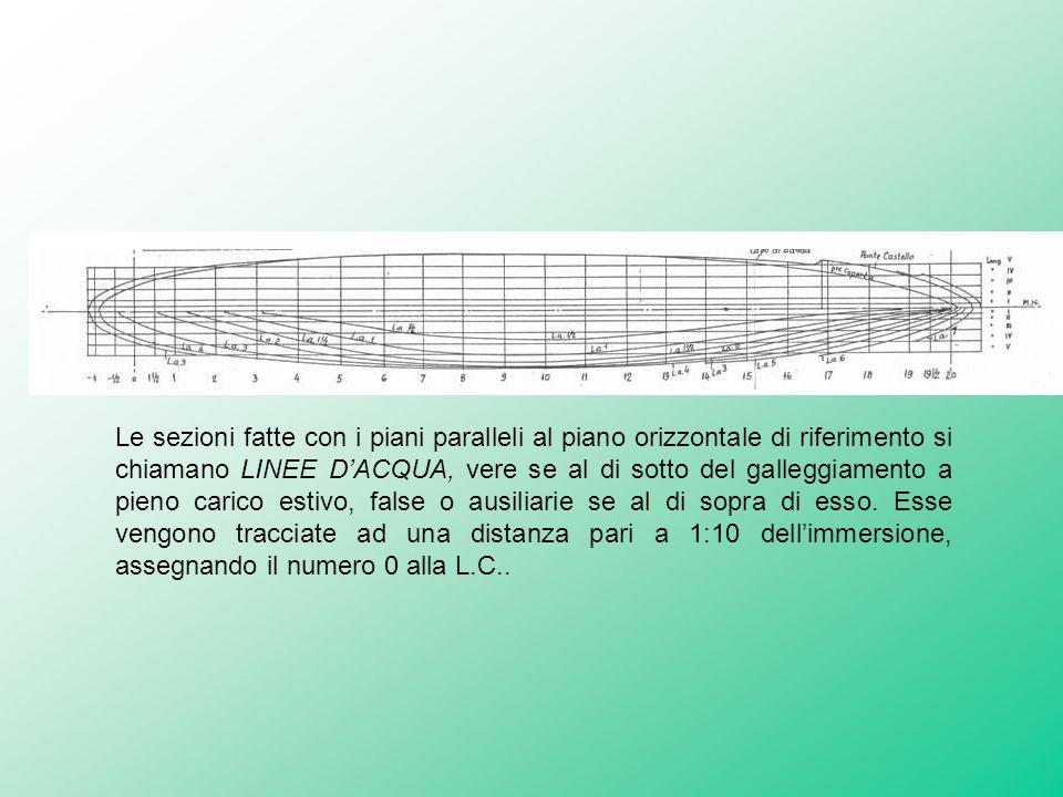 Piano di costruzione prof g mandaglio ppt video for Piani del sito online