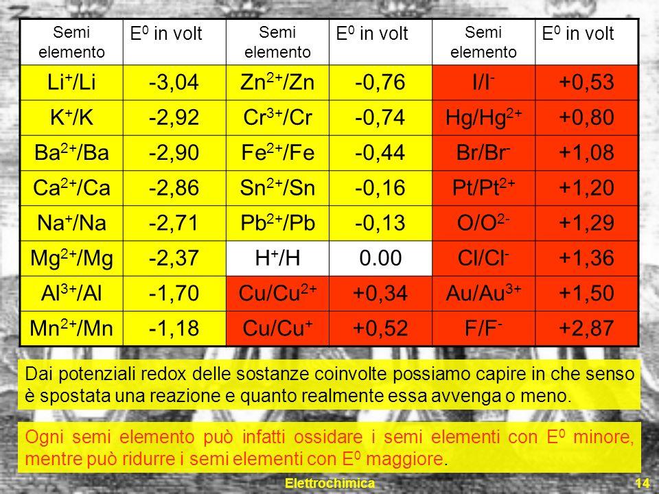 Li+/Li -3,04 Zn2+/Zn -0,76 I/I- +0,53 K+/K -2,92 Cr3+/Cr -0,74 Hg/Hg2+