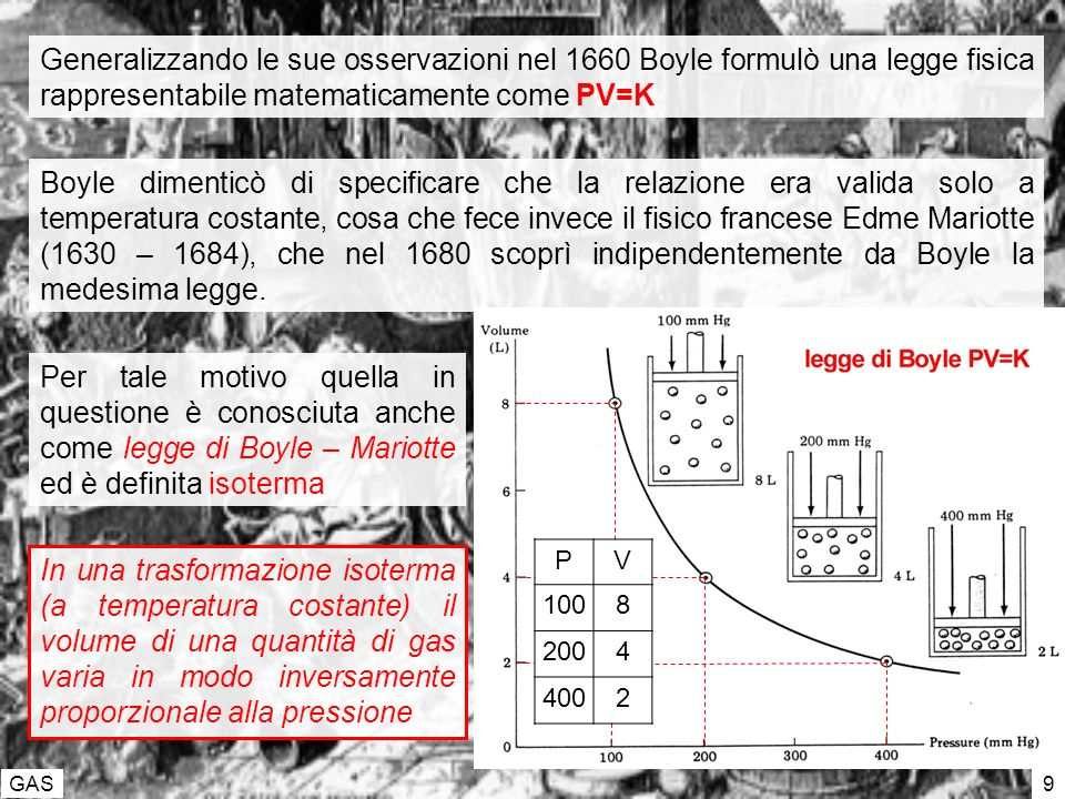 Generalizzando le sue osservazioni nel 1660 Boyle formulò una legge fisica rappresentabile matematicamente come PV=K