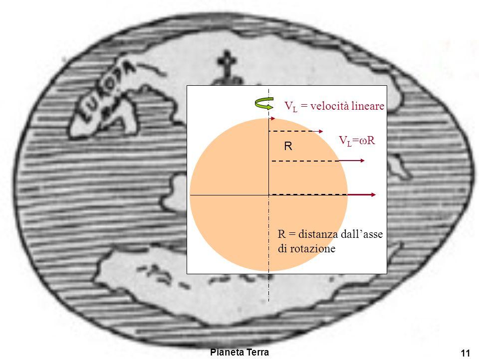 R = distanza dall'asse di rotazione VL = velocità lineare