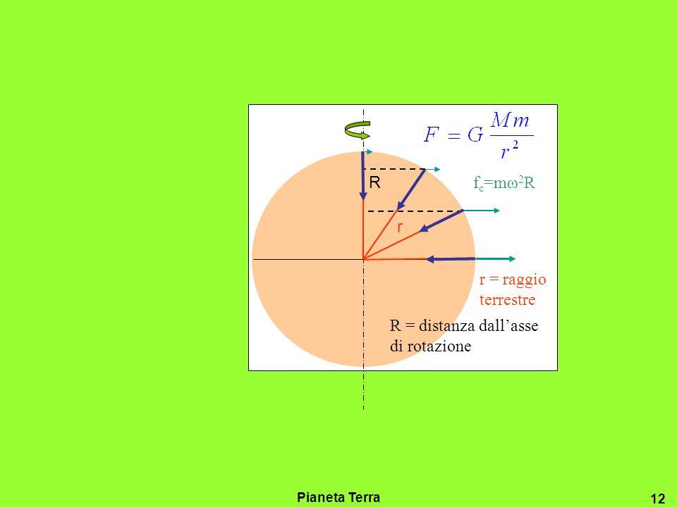 R = distanza dall'asse di rotazione