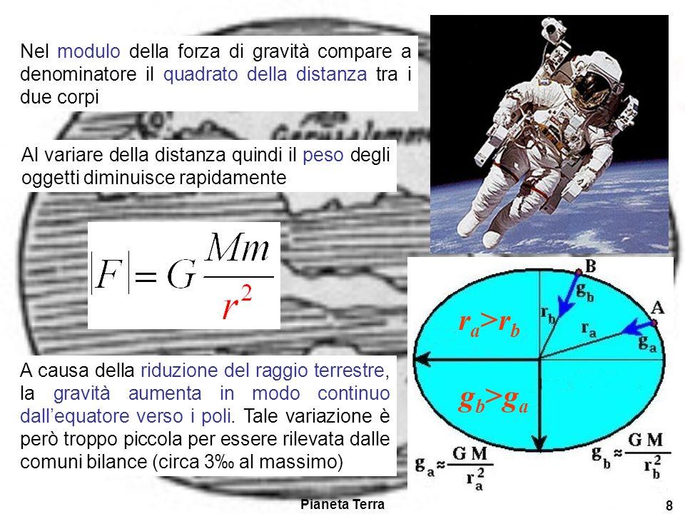 Nel modulo della forza di gravità compare a denominatore il quadrato della distanza tra i due corpi