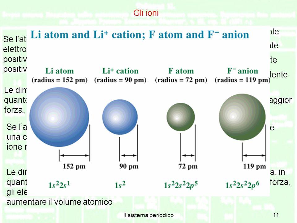 Li → Li+ + e− catione monovalente