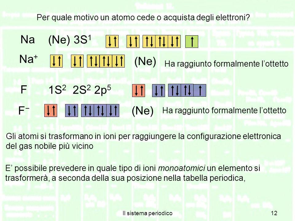 Na (Ne) 3S1 Na+ (Ne) F 1S2 2S2 2p5 F− (Ne)