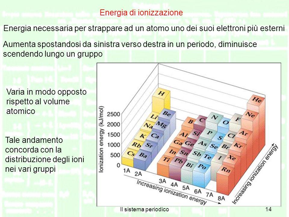 Energia di ionizzazione