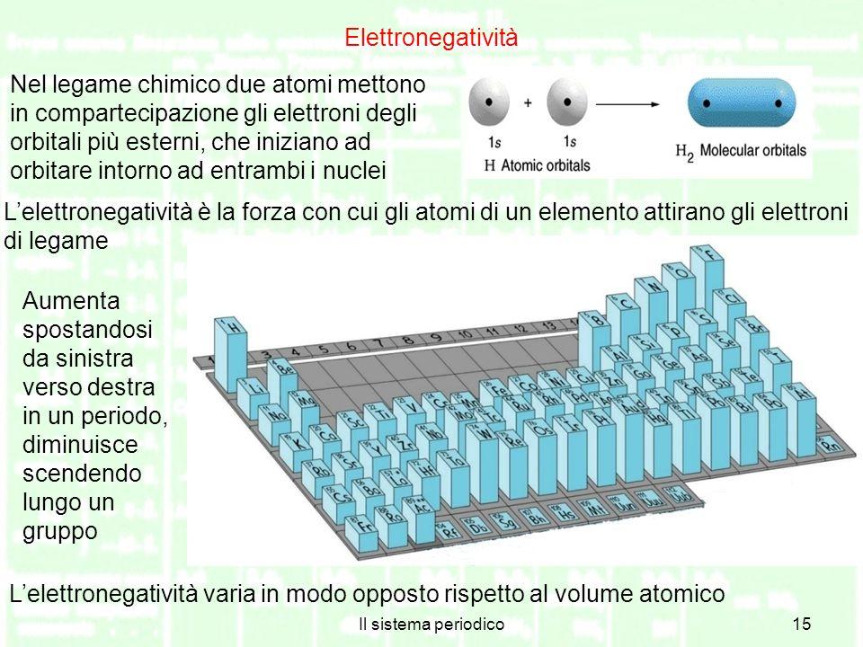 L'elettronegatività varia in modo opposto rispetto al volume atomico