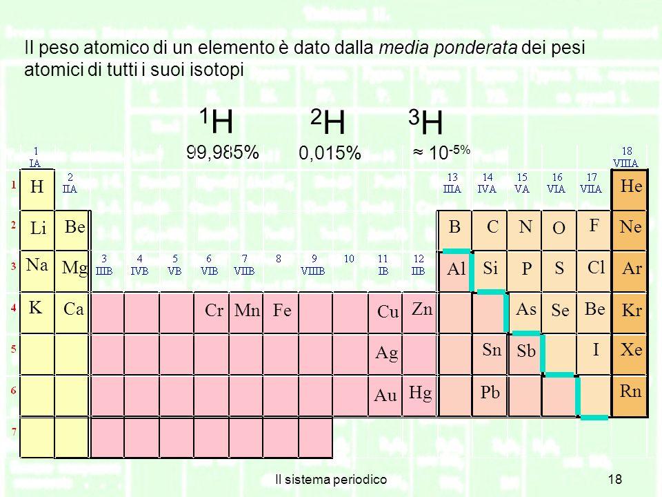Il peso atomico di un elemento è dato dalla media ponderata dei pesi atomici di tutti i suoi isotopi