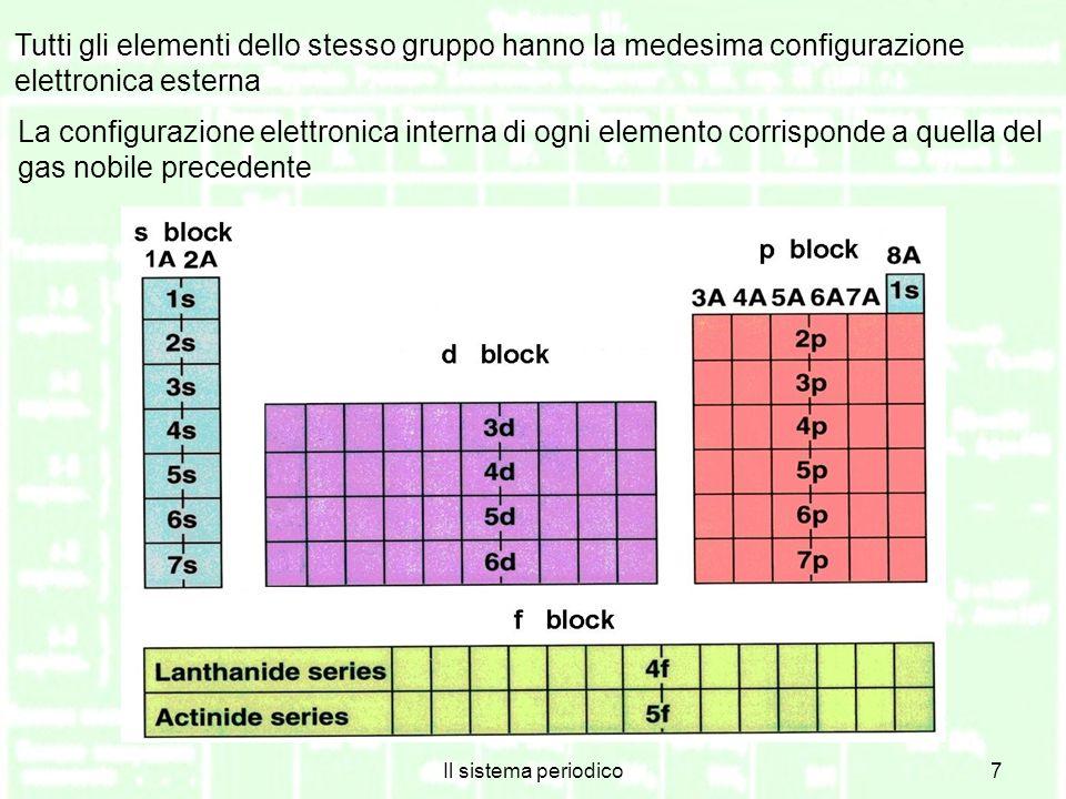 Tutti gli elementi dello stesso gruppo hanno la medesima configurazione elettronica esterna