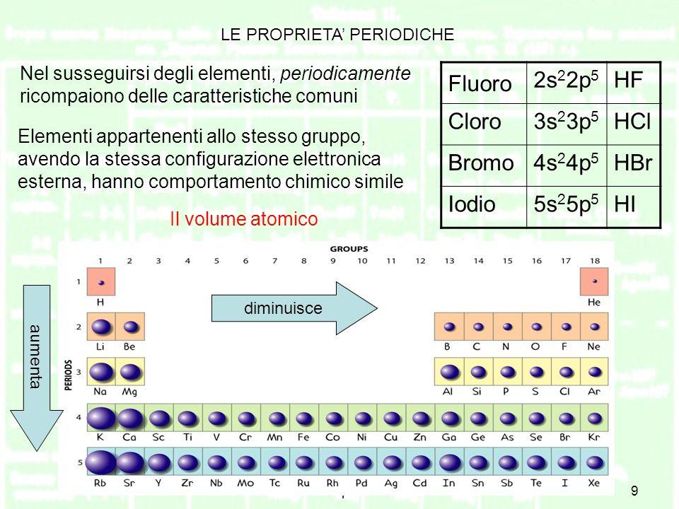 Fluoro 2s22p5 HF Cloro 3s23p5 HCl Bromo 4s24p5 HBr Iodio 5s25p5 HI