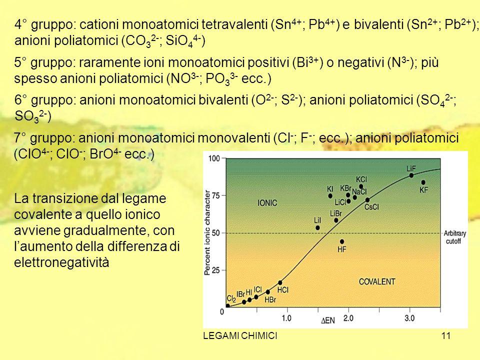 4° gruppo: cationi monoatomici tetravalenti (Sn4+; Pb4+) e bivalenti (Sn2+; Pb2+); anioni poliatomici (CO32-; SiO44-)