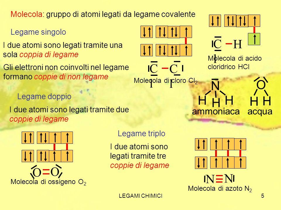 Cl H Cl O N H H O N ammoniaca acqua