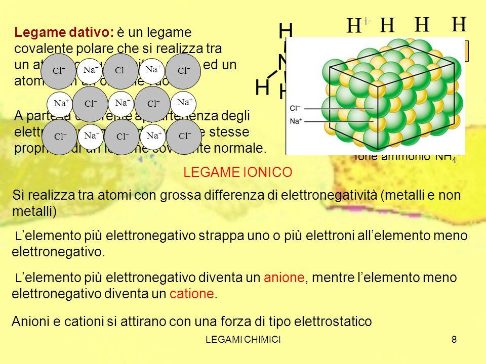 Ione ammonio NH4+ N. H. H+ N. H.