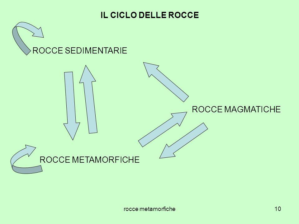 IL CICLO DELLE ROCCE ROCCE SEDIMENTARIE ROCCE MAGMATICHE