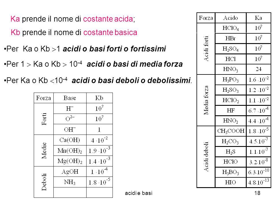 Ka prende il nome di costante acida;