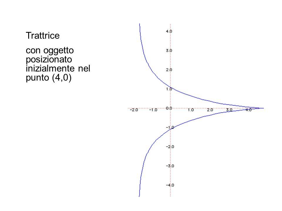 Trattrice con oggetto posizionato inizialmente nel punto (4,0)