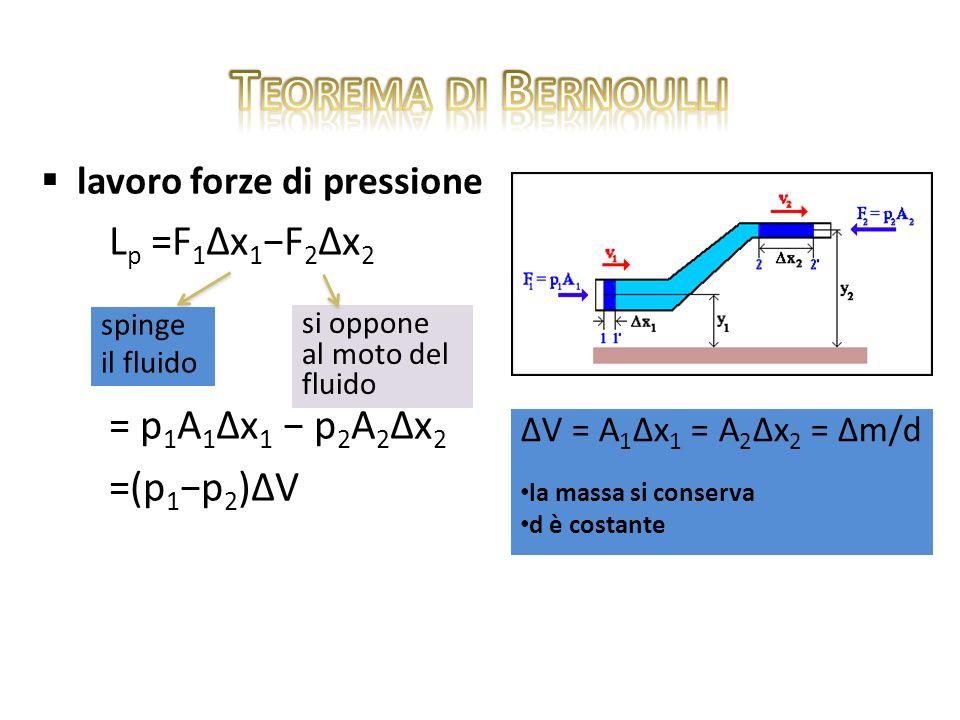 Teorema di Bernoulli Lp =F1∆x1−F2∆x2 = p1A1∆x1 − p2A2∆x2 =(p1−p2)∆V