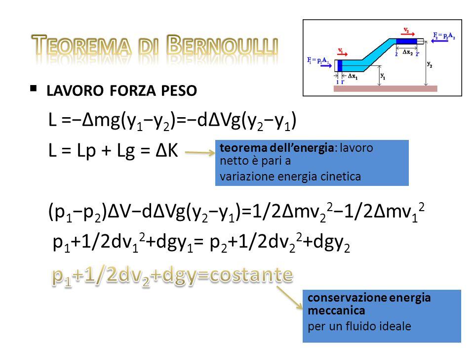 Teorema di Bernoulli lavoro forza peso L =−∆mg(y1−y2)=−d∆Vg(y2−y1)