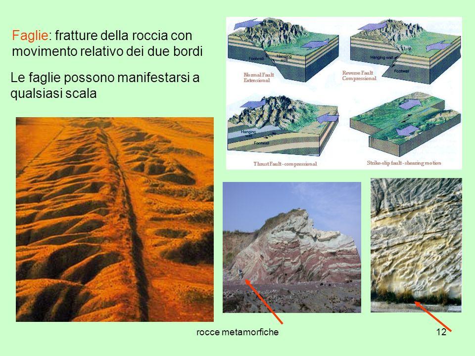 Faglie: fratture della roccia con movimento relativo dei due bordi