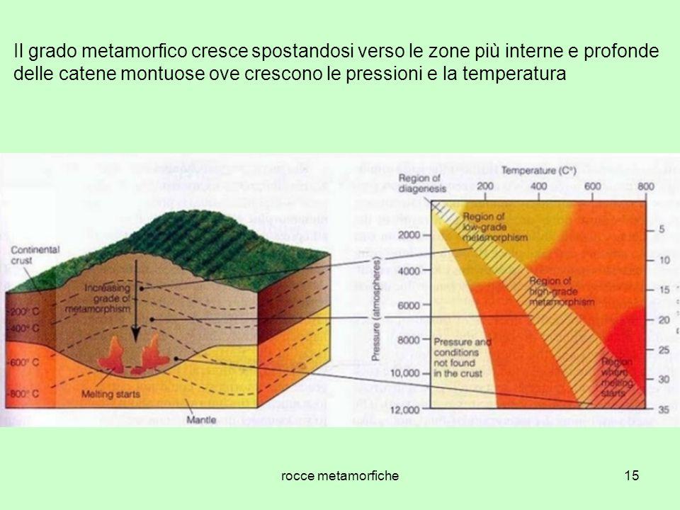 Il grado metamorfico cresce spostandosi verso le zone più interne e profonde delle catene montuose ove crescono le pressioni e la temperatura