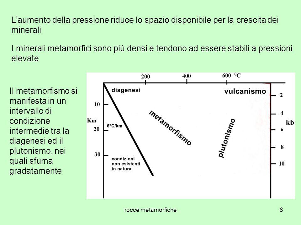 L'aumento della pressione riduce lo spazio disponibile per la crescita dei minerali