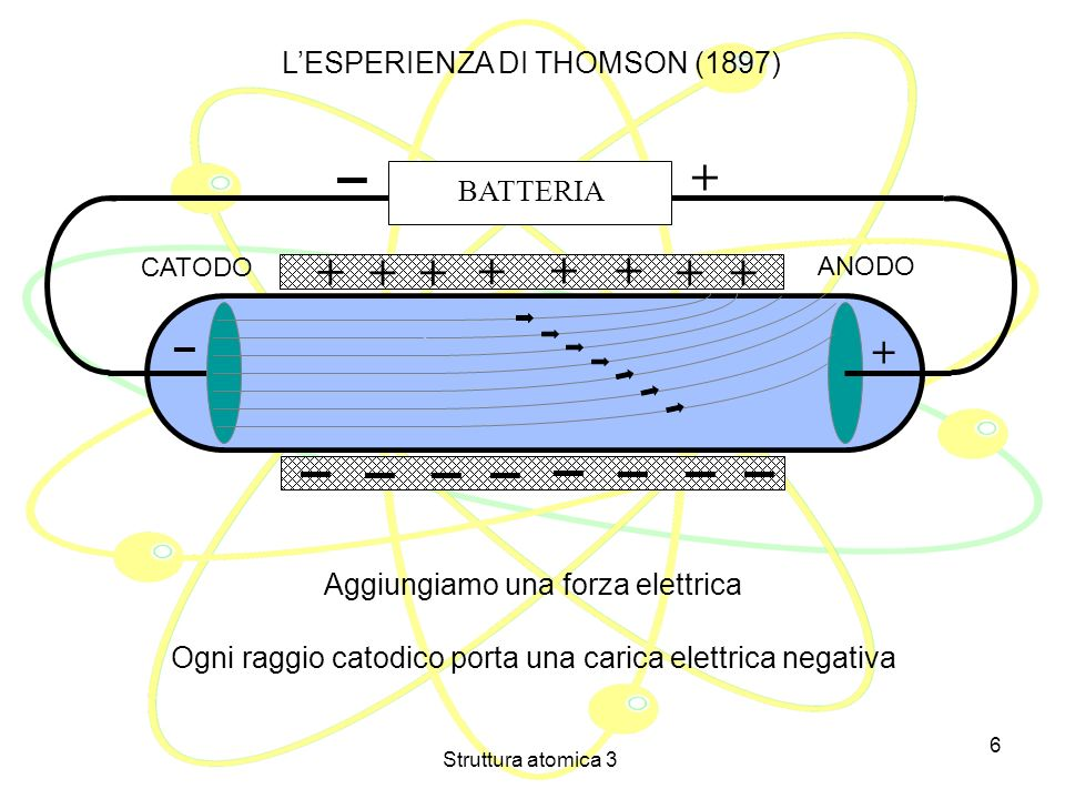 + + + L'ESPERIENZA DI THOMSON (1897) ▬ BATTERIA ▬