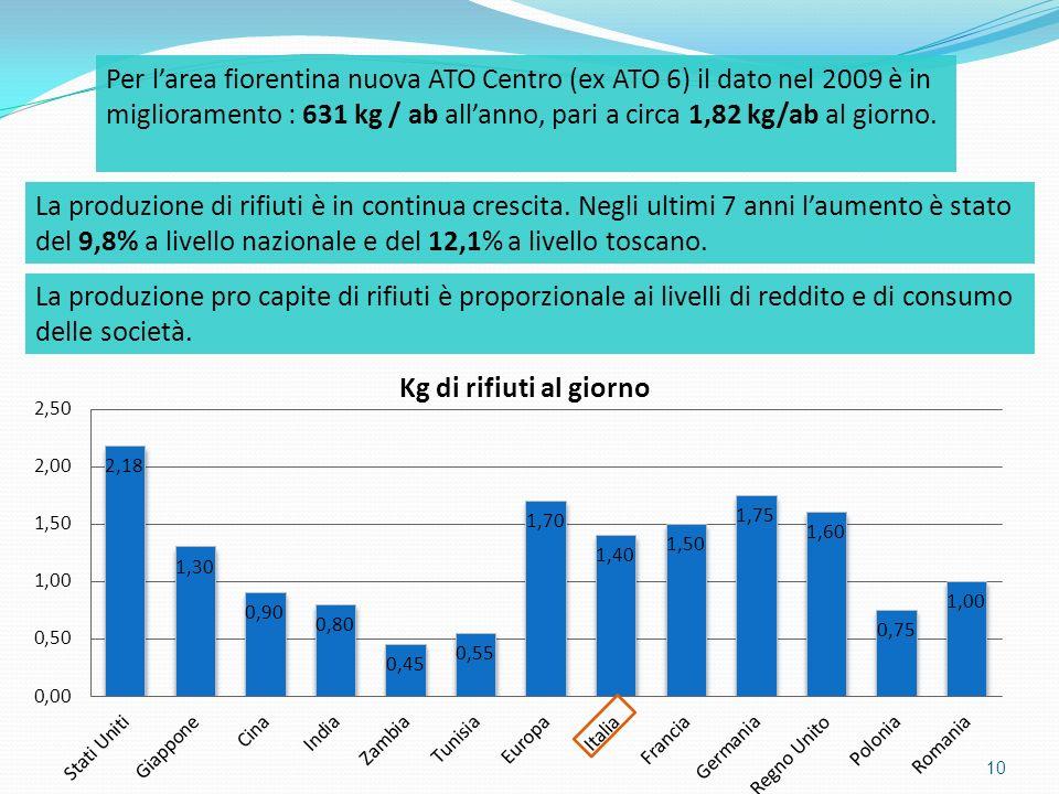 Per l'area fiorentina nuova ATO Centro (ex ATO 6) il dato nel 2009 è in miglioramento : 631 kg / ab all'anno, pari a circa 1,82 kg/ab al giorno.