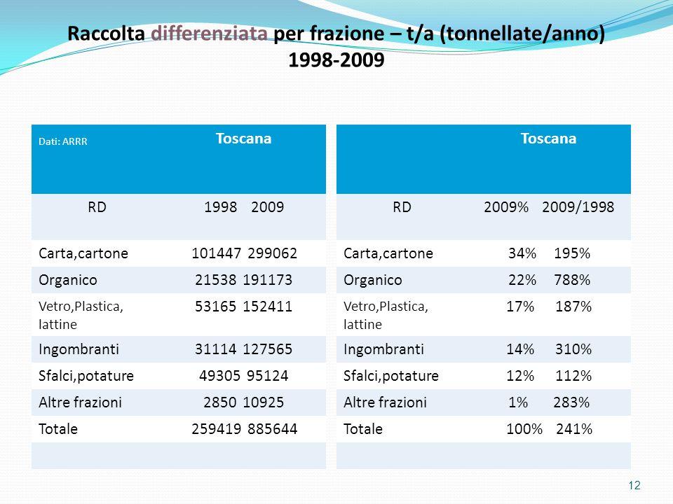 Raccolta differenziata per frazione – t/a (tonnellate/anno)