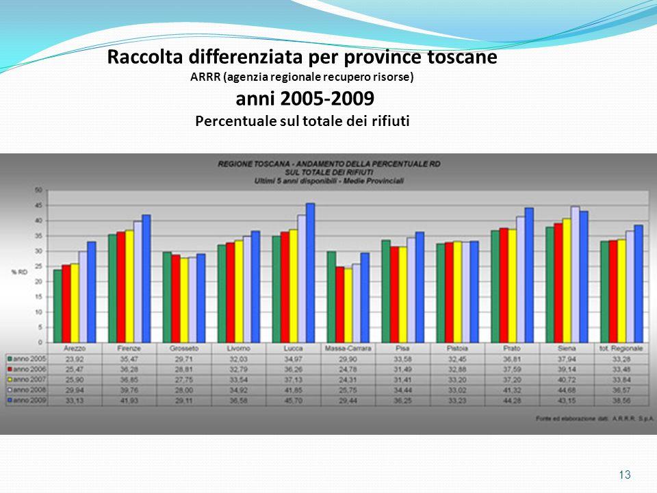 Raccolta differenziata per province toscane anni 2005-2009