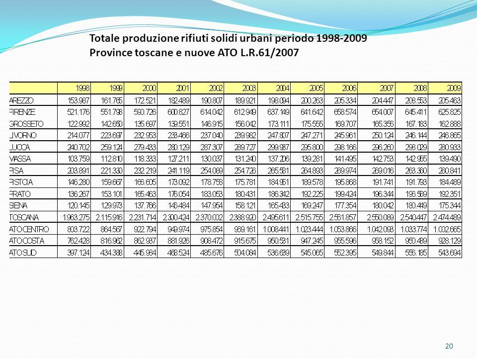 Totale produzione rifiuti solidi urbani periodo 1998-2009