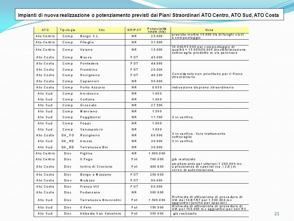 Impianti di nuova realizzazione o potenziamento previsti dai Piani Straordinari ATO Centro, ATO Sud, ATO Costa