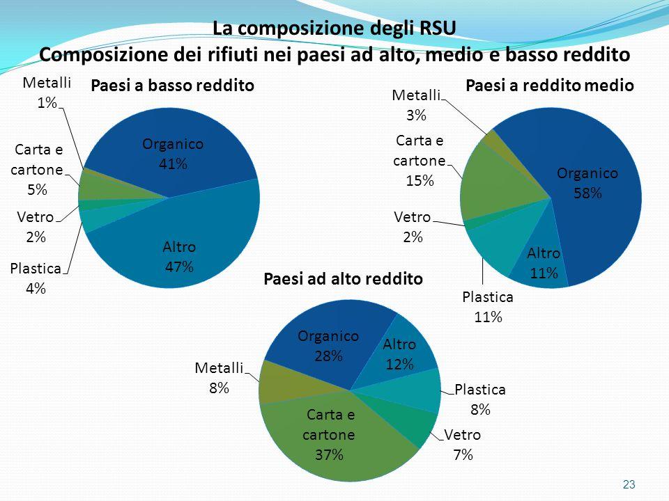 La composizione degli RSU
