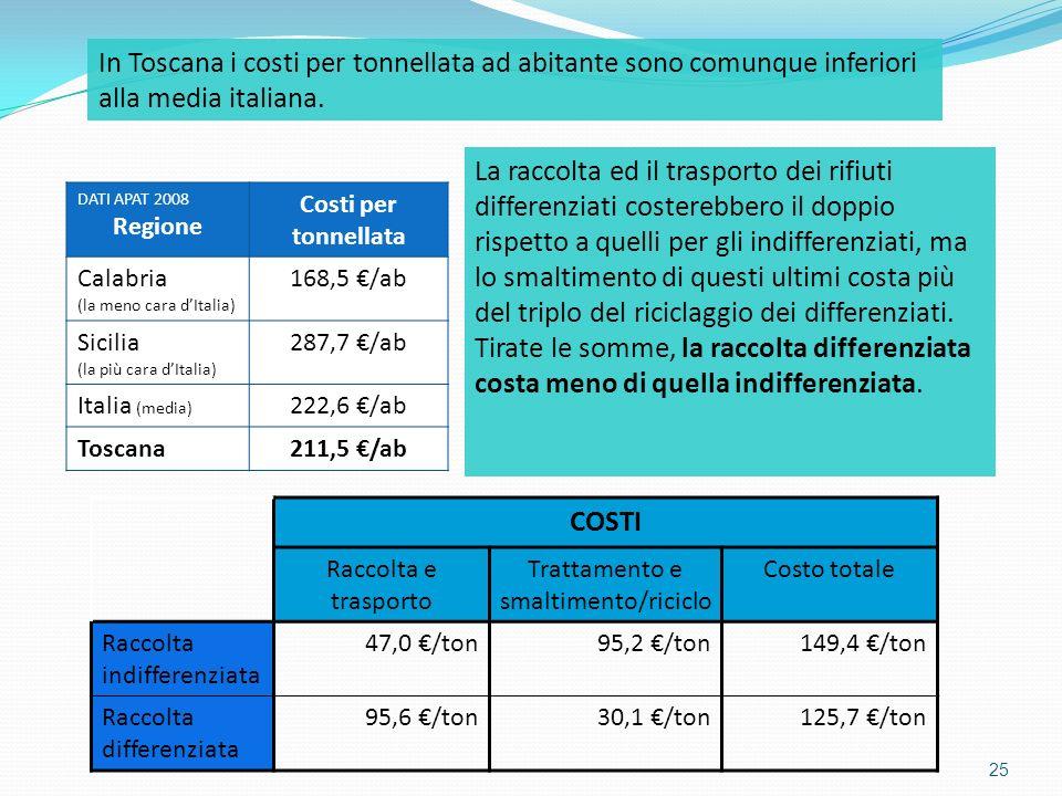 In Toscana i costi per tonnellata ad abitante sono comunque inferiori alla media italiana.
