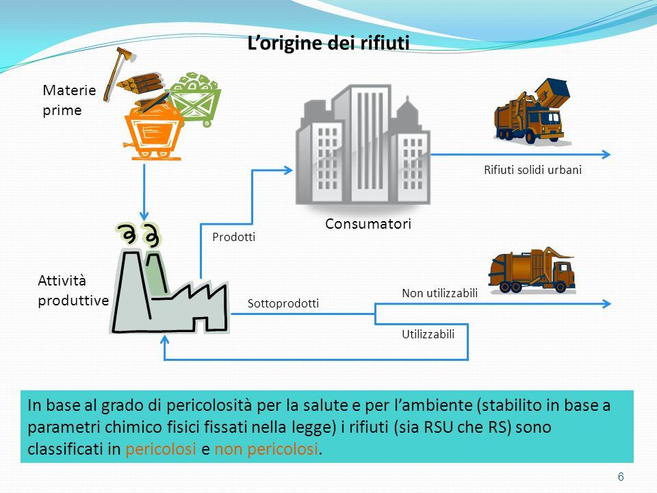 L'origine dei rifiuti Materie. prime. Rifiuti solidi urbani. Consumatori. Prodotti. Attività produttive.