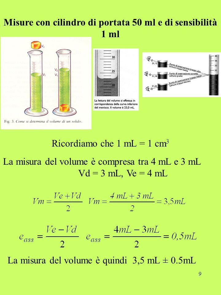 Misure con cilindro di portata 50 ml e di sensibilità 1 ml