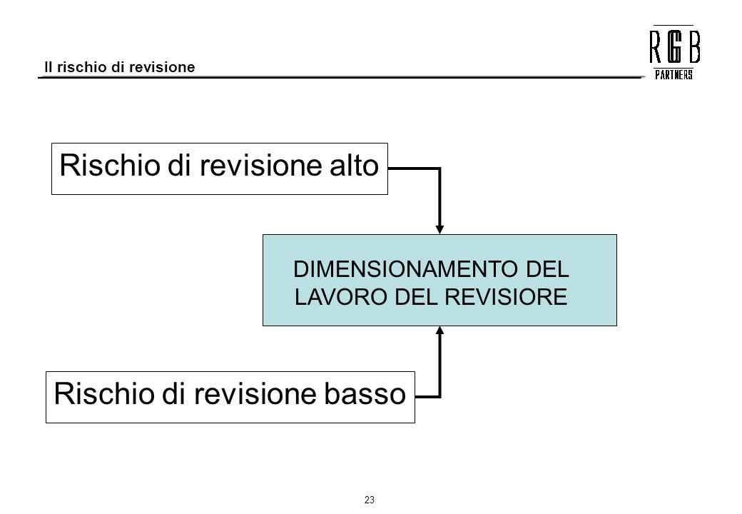 Il rischio di revisione
