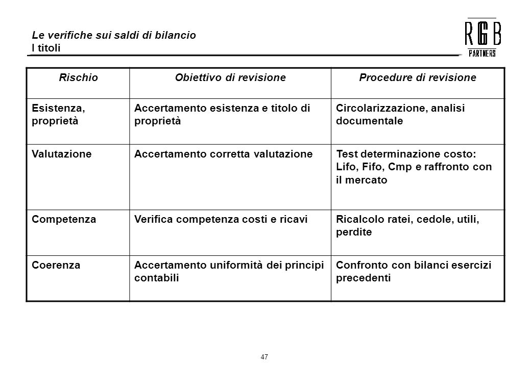Obiettivo di revisione Procedure di revisione