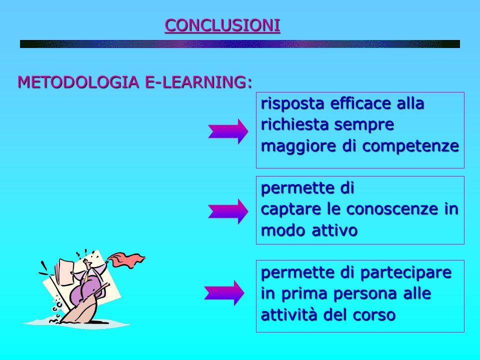 CONCLUSIONI METODOLOGIA E-LEARNING: risposta efficace alla. richiesta sempre. maggiore di competenze.