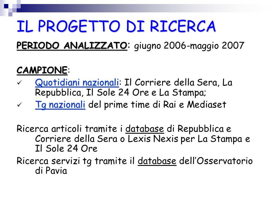 IL PROGETTO DI RICERCA PERIODO ANALIZZATO: giugno 2006-maggio 2007