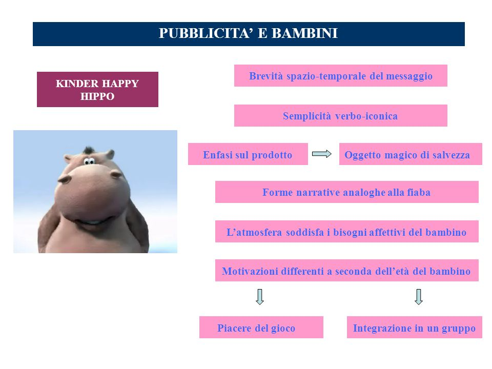 PUBBLICITA' E BAMBINI Brevità spazio-temporale del messaggio