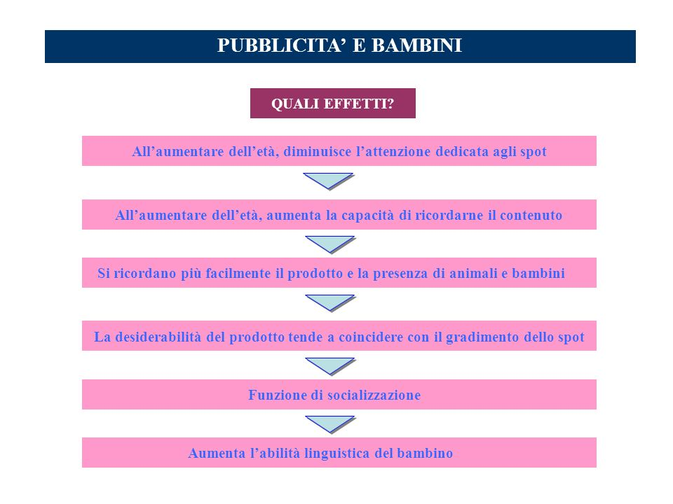 PUBBLICITA' E BAMBINI QUALI EFFETTI
