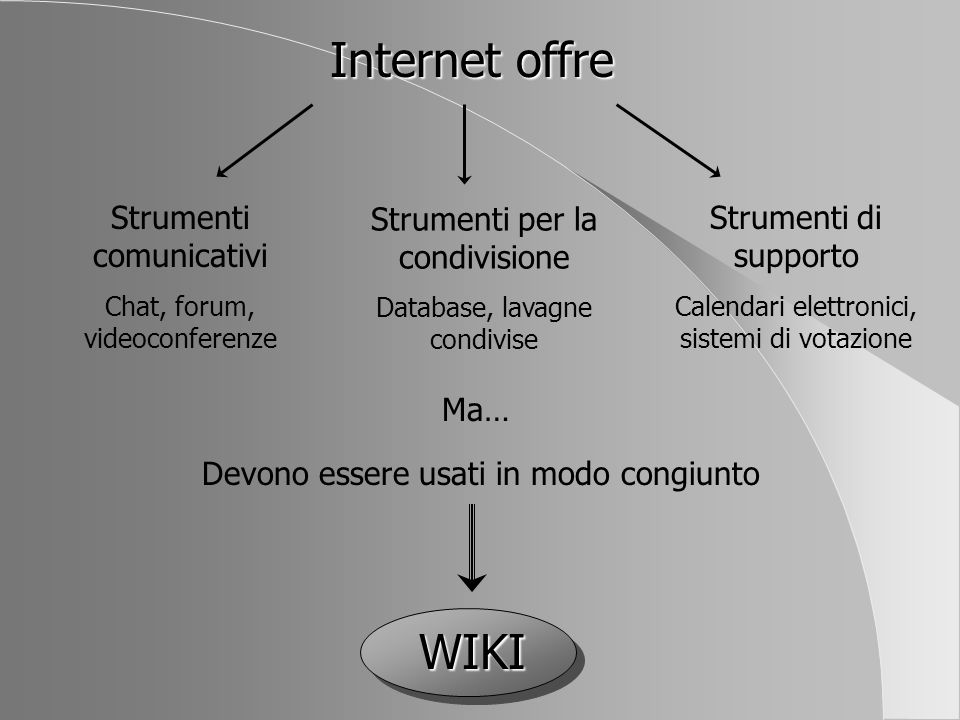 Internet offre WIKI Strumenti comunicativi