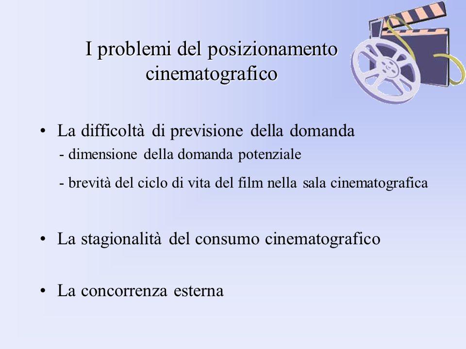 I problemi del posizionamento cinematografico